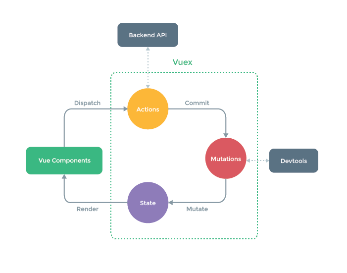 The Vuex state management pattern. Looks sensible, but I hope it won't be too heavy. (Source: Vuex docs.)